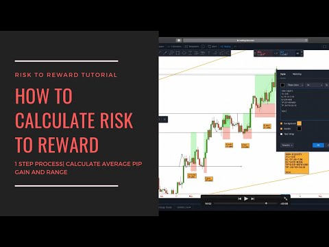 Forex Easiest Way to Calculate Stop loss and Take Profit | Calculate Risk to Reward