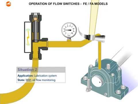 Normally Open Switch >> Lubrication Oil Monitoring with ICOS Flow Switch - YouTube