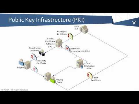 PKI Bootcamp - What is a PKI?