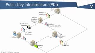 PKI Bootcamp - What is a PKI?
