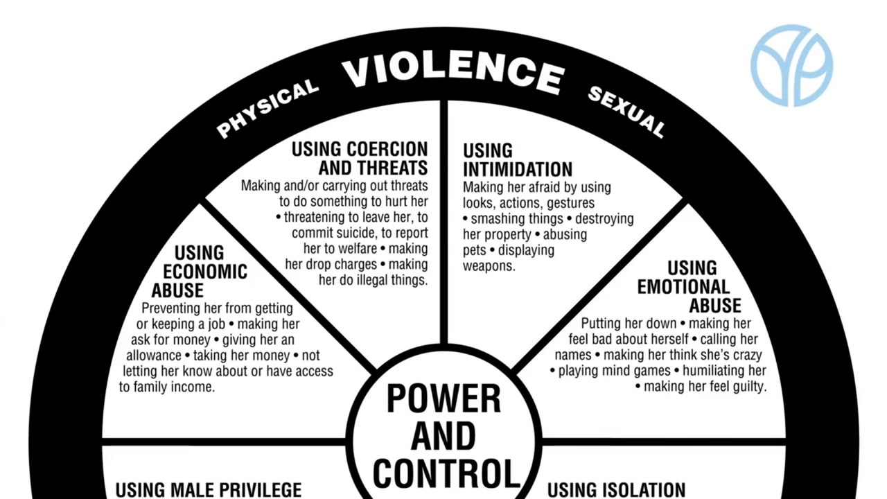 Understanding The Power And Control Perspective Wheel Rockland