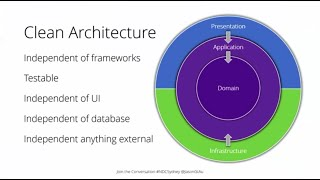 Clean Architecture with ASP.NET Core 3.0  - Jason Taylor - NDC Sydney 2019