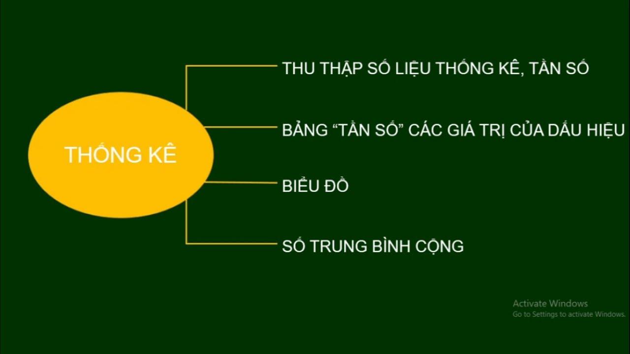 Lớp 7 – Môn Toán (Đại số): Bài 1: Ôn tập chương 3 – Thống kê (Thầy Phạm Văn Tuyên, ngày 31/3/2020)