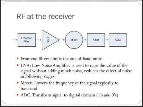 Baseband Radios 1: Introduction