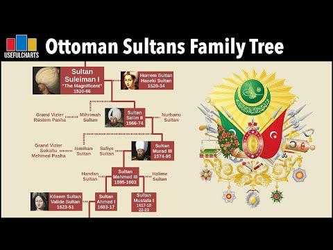 Ottoman Sultans Family Tree | feat. Al Muqaddimah