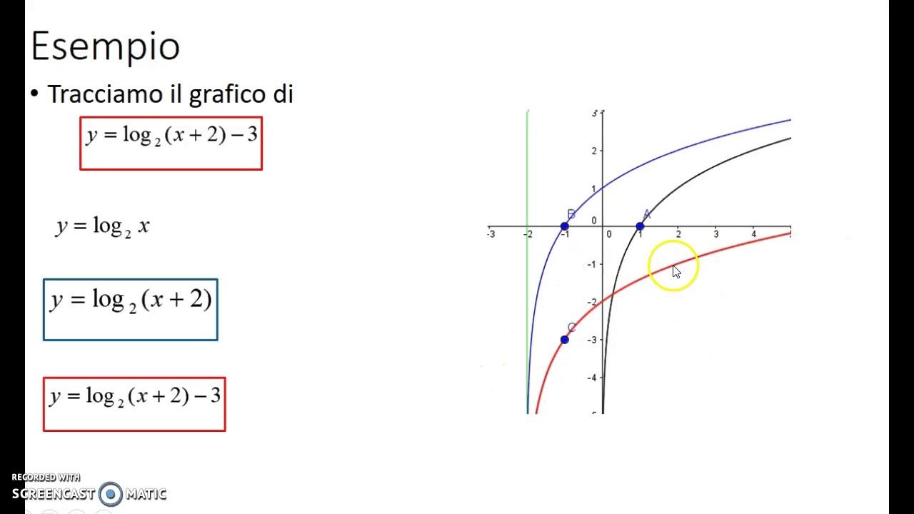 Grafico di funzione traslazioni e simmetrie revisione for Programma per disegnare arredamento