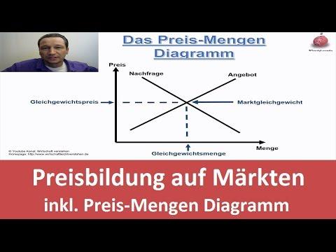 Preisbildung Auf Märkten Inklusive Preis Mengen Diagramm Youtube