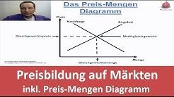 Preisbildung auf Märkten - inklusive Preis - Mengen Diagramm