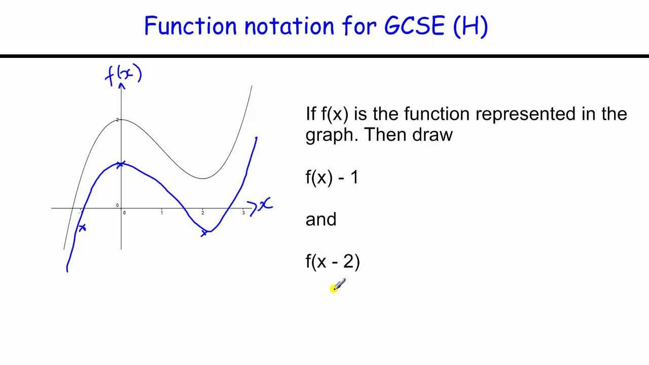 How to do Function notation for GCSE Higher level Maths revision – Function Notation Practice Worksheet