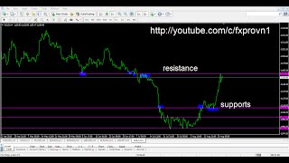 Forex education: Support and Resistance levels in forex trading