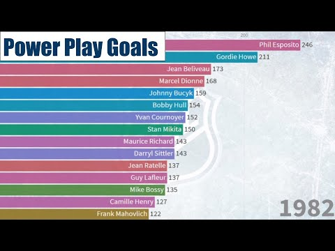 All-Time Power Play Goal Leaders By Year