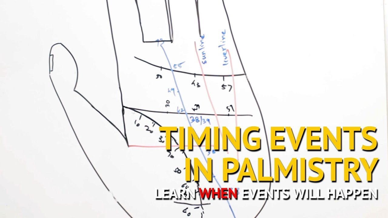 hight resolution of palmistry palm reading how to predict when events happen