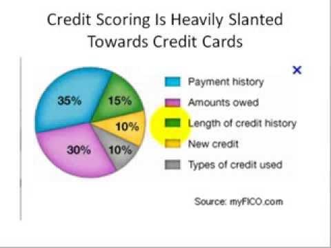 Raise Credit Score Using Secured Card