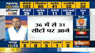 Maharashtra Election Result 2019: BJP को 103, ShivSena को 60, Congress को 41