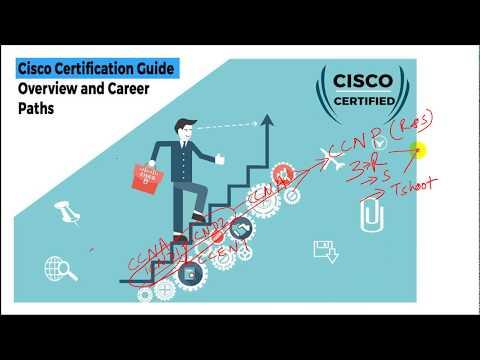 CCNA, CCNP, CCIE CISCO Career Guide,Scope,Salary,Jobs,Exams & Training   CCNA To CCIE Journey Secret
