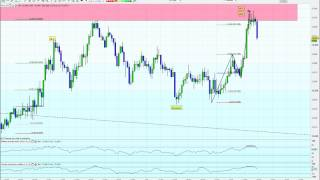 FOREX DAY TRADING SWING SCALPING EUR/JPY EUR/USD 15M CHART TECHNICAL ANALYSIS NEIL NORTONFX