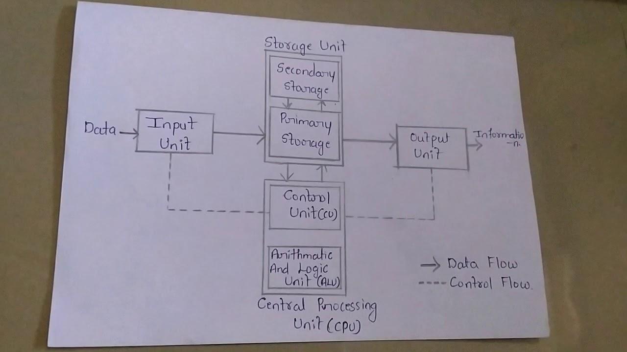 Block Diagram Of Computer