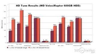 #352 - Q&A: WD VelociRaptor 600GB HDD RAID0 Results