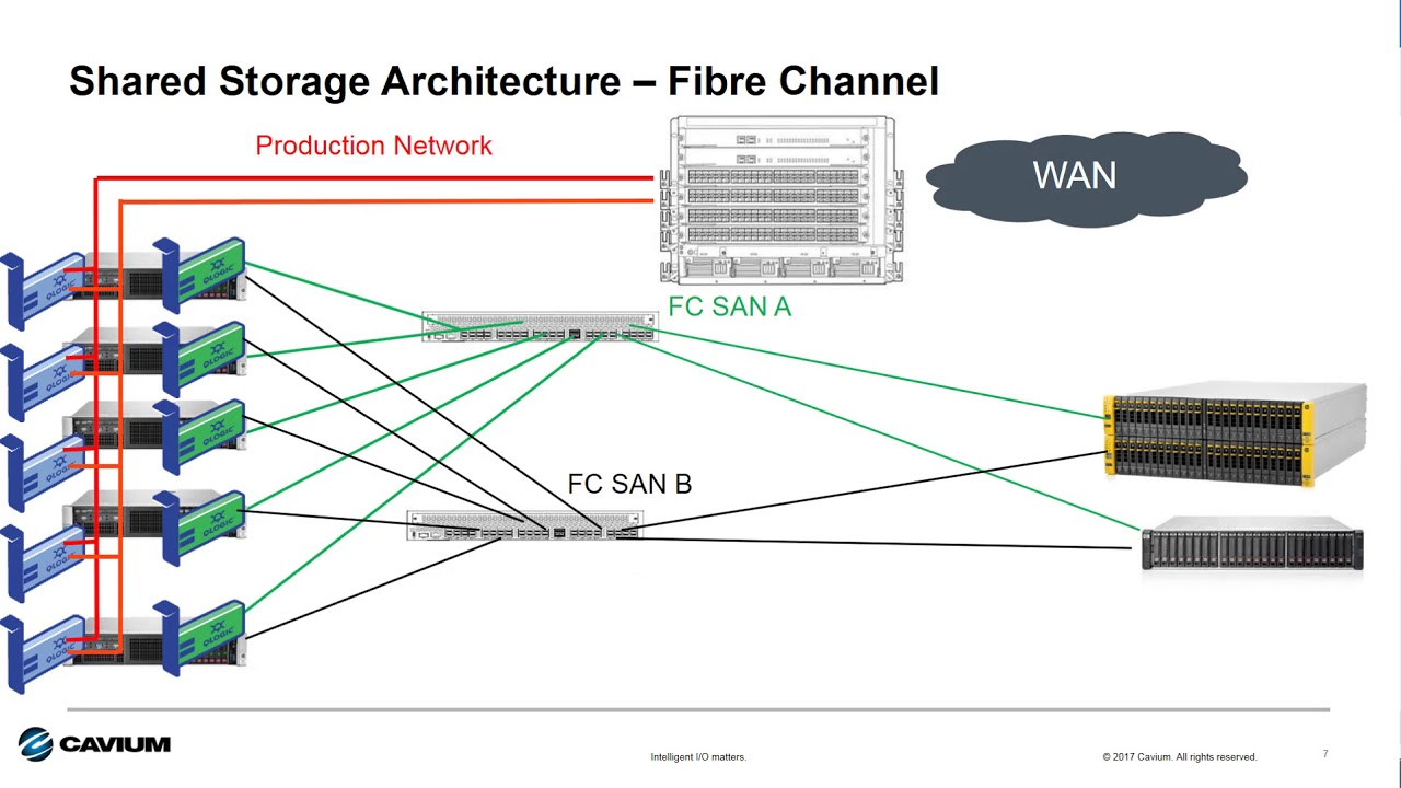 hight resolution of i o matters connecting shared storage iscsi or fibre channel