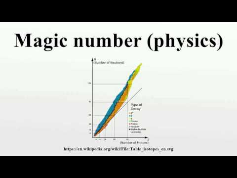 Magic number (physics)