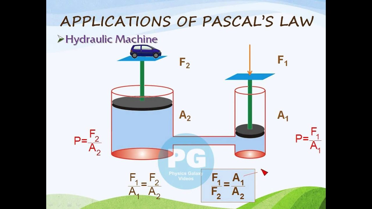 Application Of Pascal S Law Hydraulic Press Machine Ga