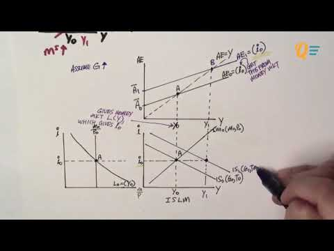 EC1002 Chapter 12 Lesson 1 - ISLM Equilibrium and Fiscal Policy [Full]