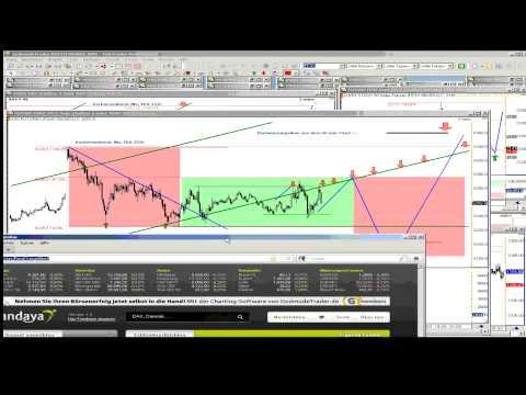 Gehebeltes DAX-Trading Godmode Webinaraufzeichnung ...