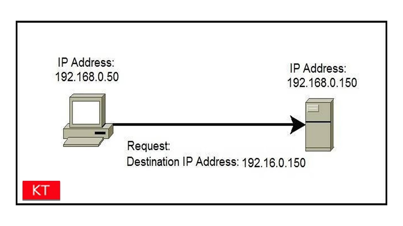 How to find the iP and mac address of devices using an