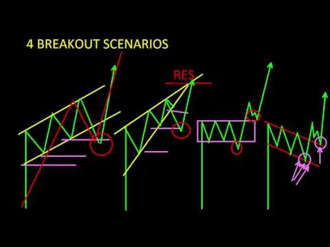 Day Trading Strategy - Gold - Trading Breakouts 04/12/17