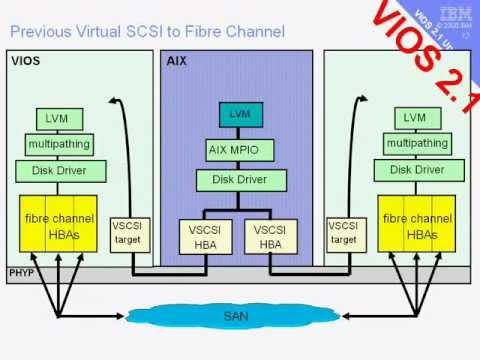 Virtual I/O Server Features - VIOS 2.1