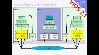 Virtual I/O Server Features - VIOS 2.1