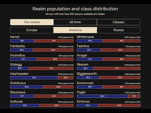Classic WoW Realm Populations - January 2020 -The Most Recent Server Population Graphics