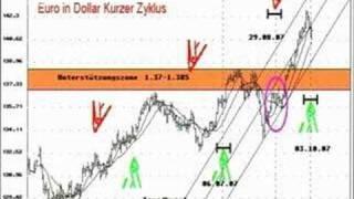 Forex-Inside von Traders-TV zum Euro vom 05.10.07