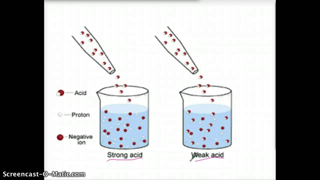 Strong Vs Weak Acids Youtube Acid