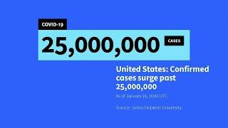 EUA supera 25 milhões de casos de Covid-19   AFP