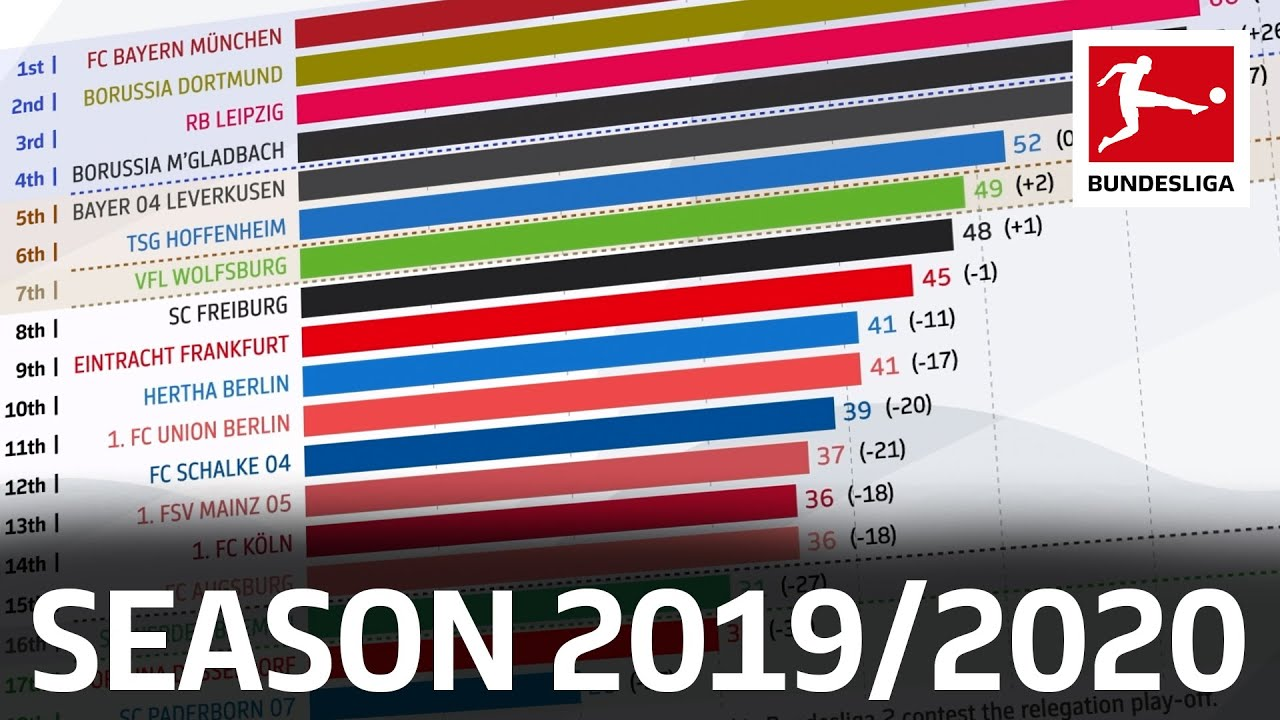 How Has The 2019 20 Bundesliga Table Changed Powered By Fdor Youtube