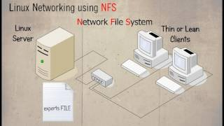 Linux Networking using NFS