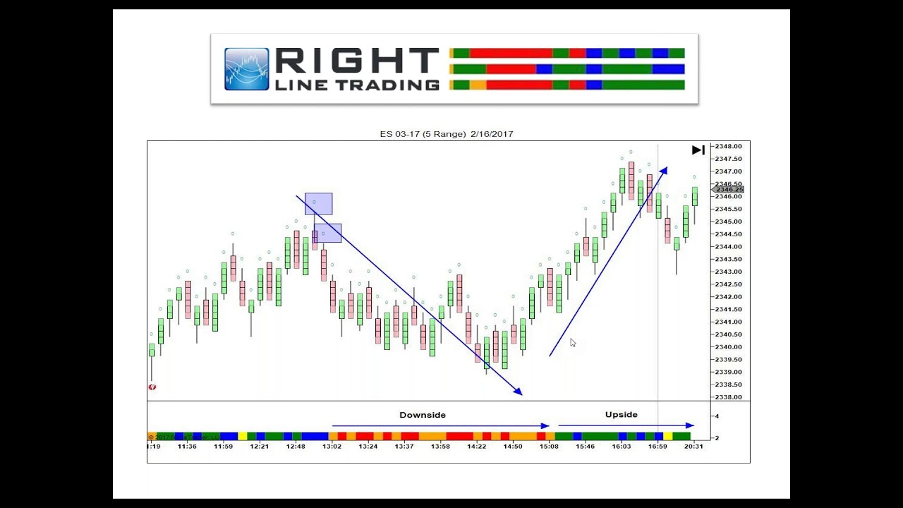 Webinar Three Line Indicator V2 A Powerful Leading Indicator