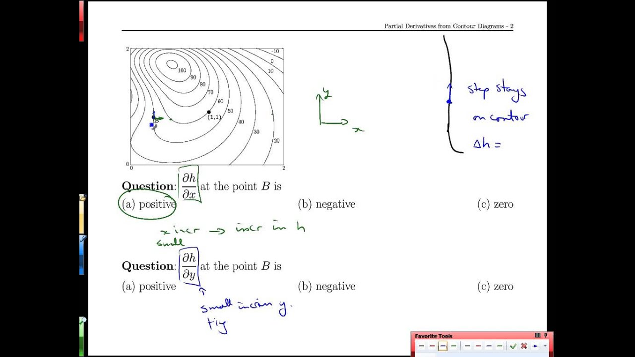Unit 18-9 Partial Derivatives From Contour Diagrams