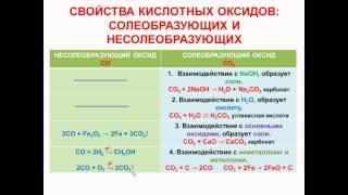 № 49. Неорганическая химия. Тема 6. Неорганические соединения. Часть 8. Свойства кислотных оксидов