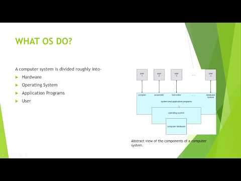 1.1 INTRODUCTION TO OS #operatingsystem #vtu  #freetutorial #exams #freetutorials #courseware