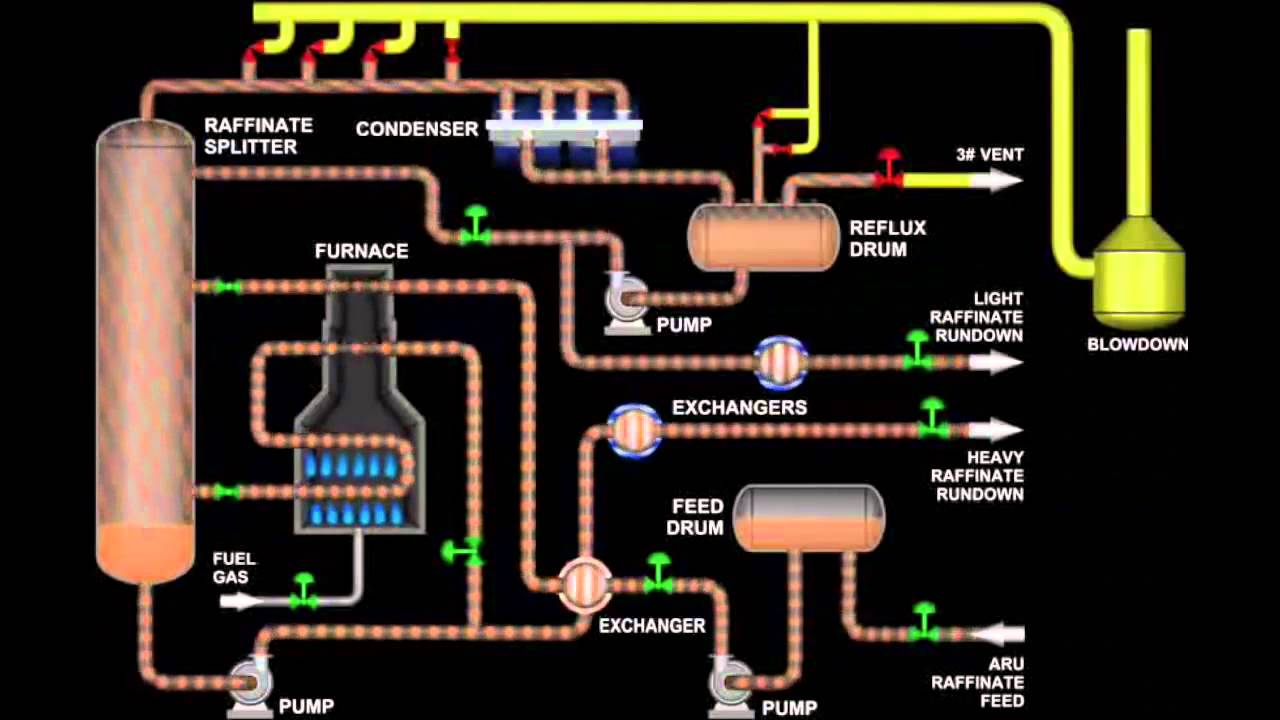 Water System Di Flow Chart