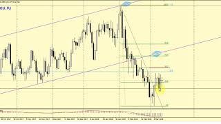 Обзор рынка форекс на 12-16 марта 218 + графические сигналы