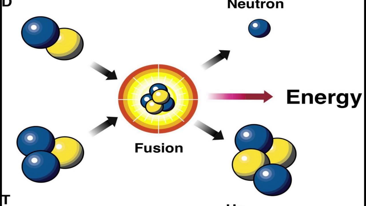 Fusion vs Fission - YouTube