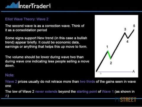 Steve Ruffley: One Day One Topic: ELLIOTT WAVE - How I trade the EW theory on the way down