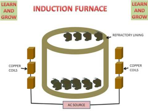 INDUCTION FURNACE (WORKING ANIMATION) ! LEARN AND GROW