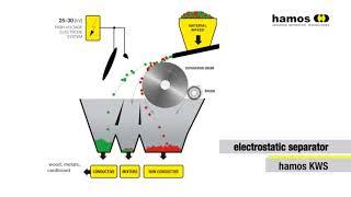HAMOS KRS WEEE Electrostatic Separation