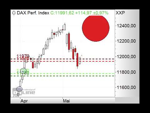 DAX in Aufwärtskorrektur! - Morning Call 15.05.2019