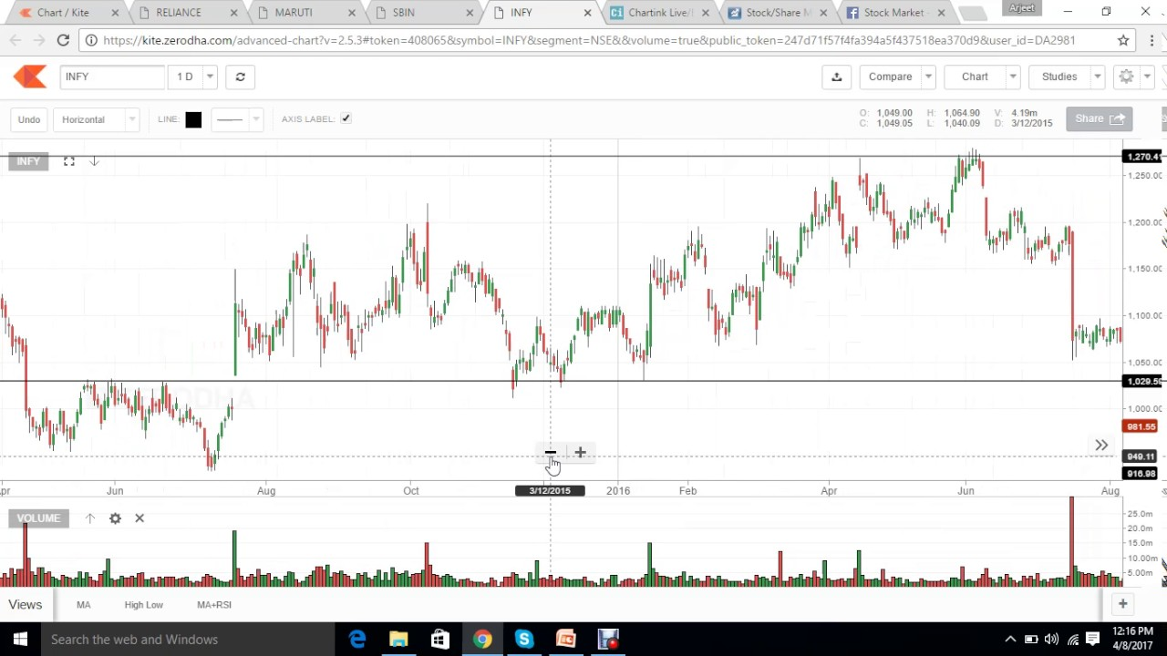 How To Identify Breakout Stock Youtube