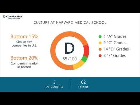 Harvard Medical School Culture - October 2017